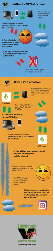 How to setup a VPN at school