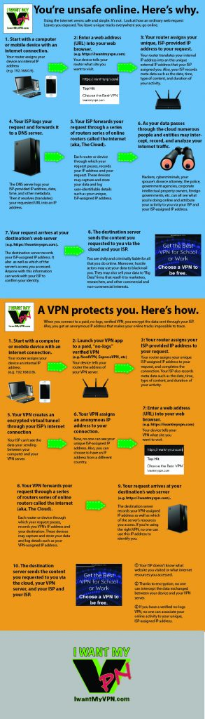 Infographic: How a VPN Works