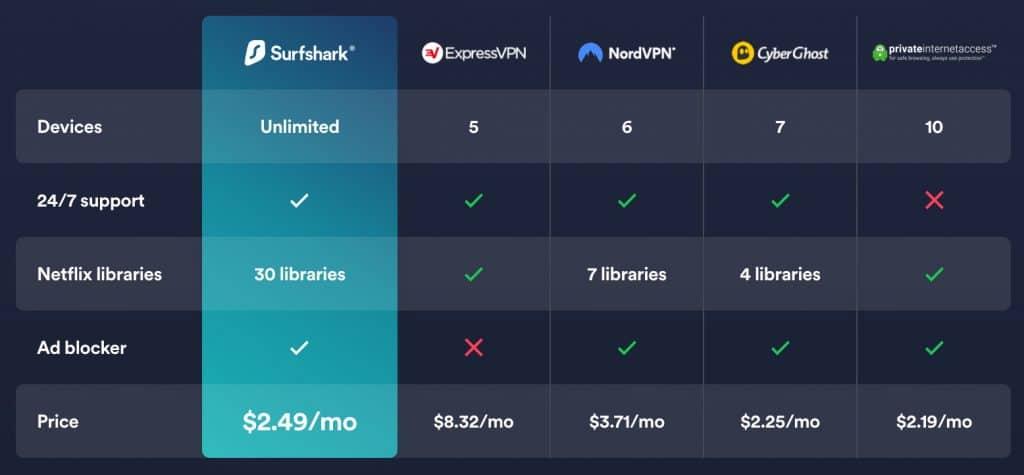 Surfshark VPN is a vibrant alternative to NordVPN.